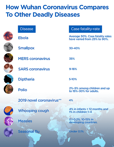 2019 nCov compared with other previous pandemics.